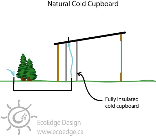 Passive Ventilation Systems For Homes : Passive cooling